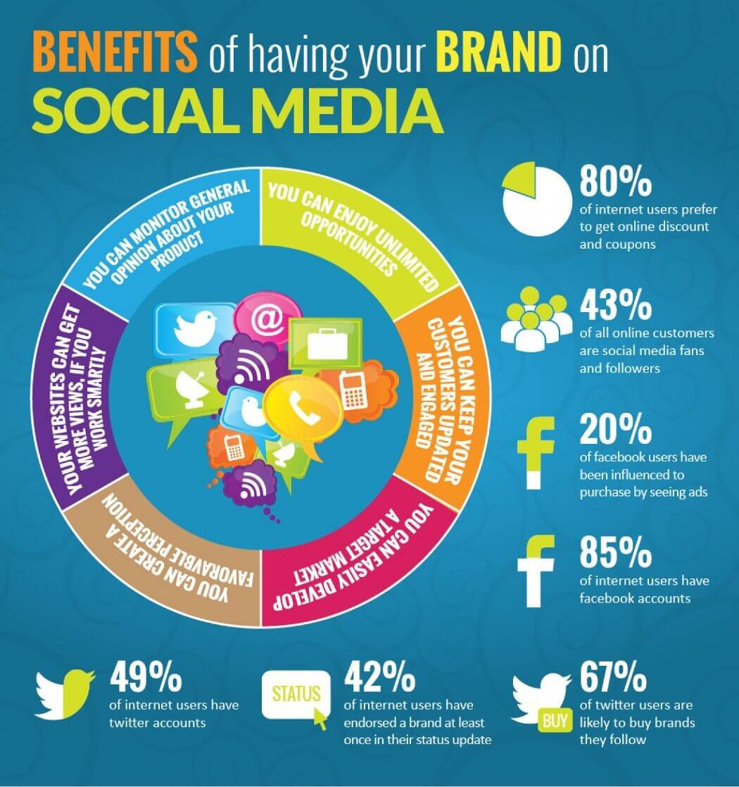 Social Media Blog Marketing